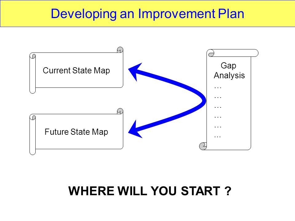 Developing an Improvement Plan