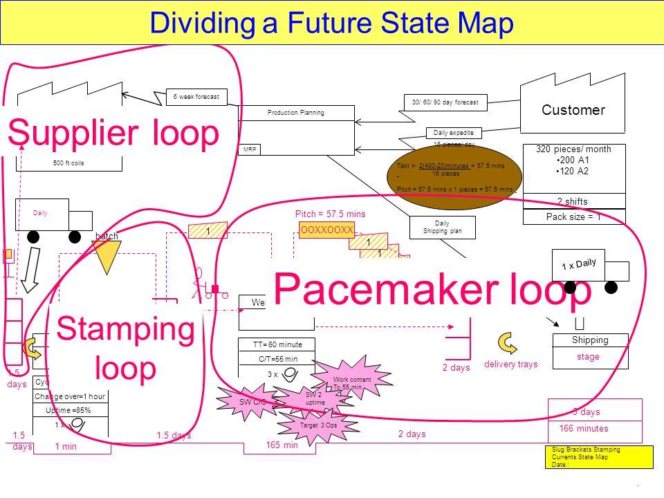 Dividing a Future State Map