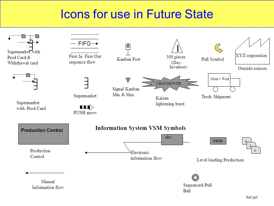Icons for use in Future State