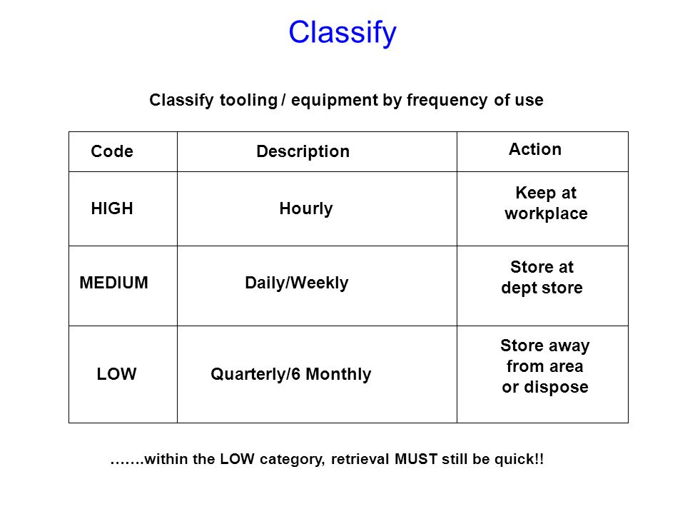 Classify Classify tooling / equipment by frequency of use Code