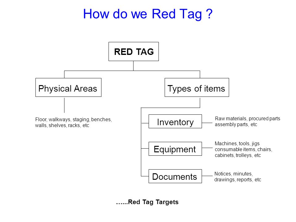 How do we Red Tag RED TAG Physical Areas Types of items Inventory