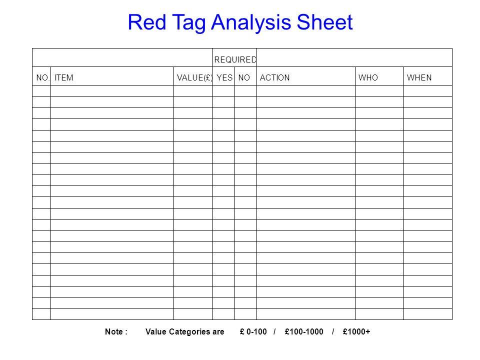 Red Tag Analysis Sheet REQUIRED NO. ITEM YES NO ACTION WHO WHEN
