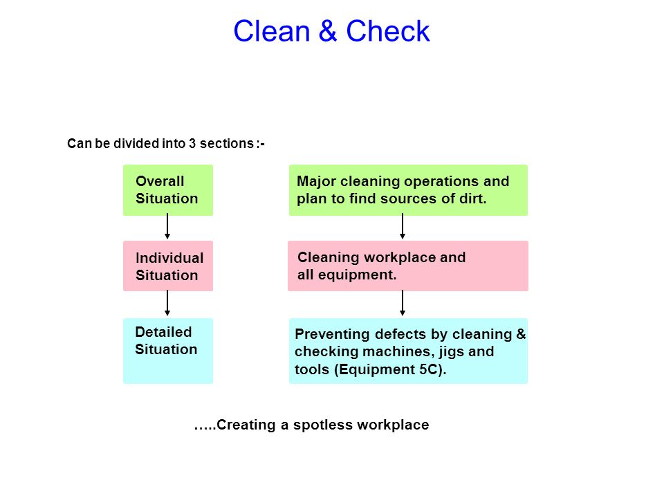Clean & Check Overall Situation Major cleaning operations and