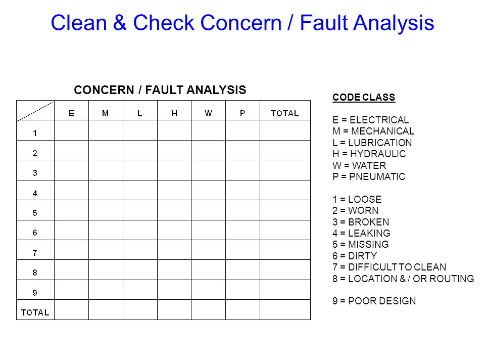 Clean & Check Concern / Fault Analysis