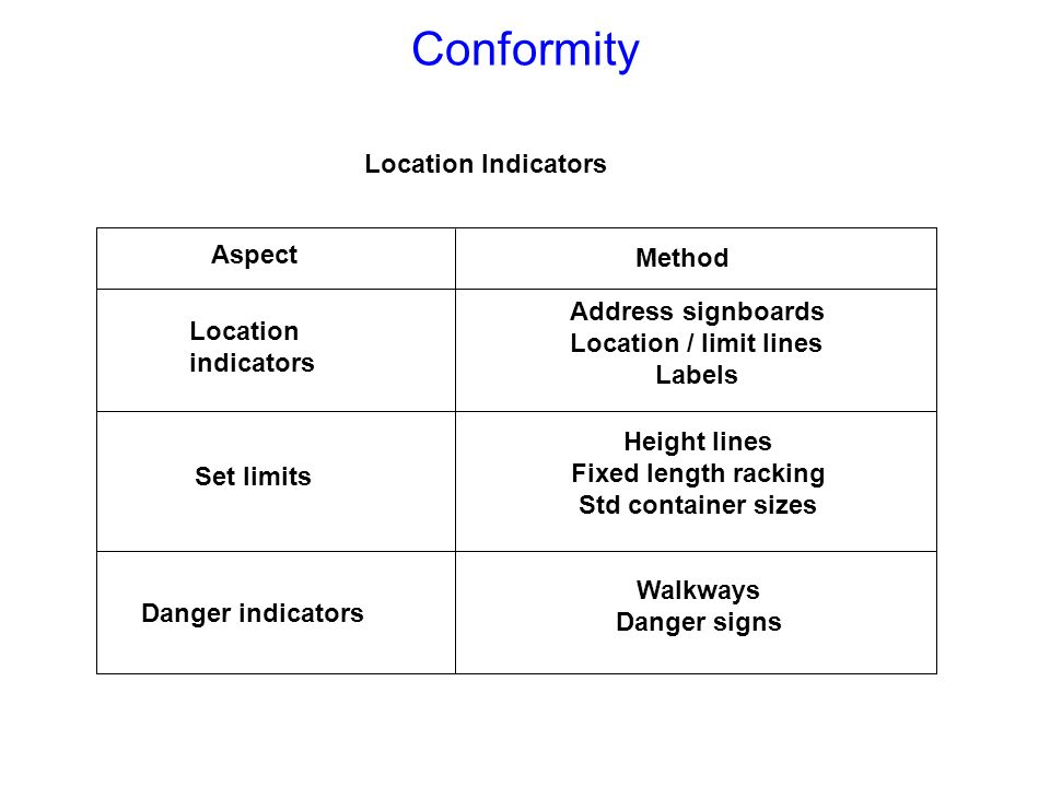 Conformity Location Indicators Aspect Method Address signboards