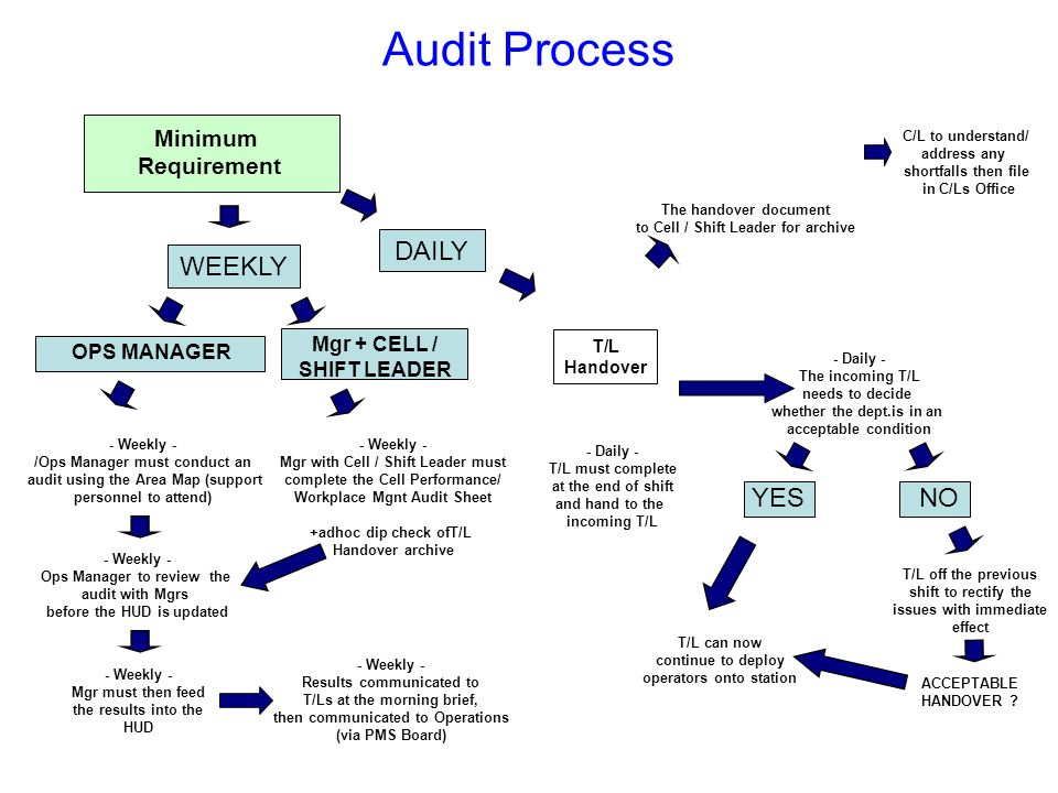 Audit Process DAILY WEEKLY YES NO Minimum Requirement