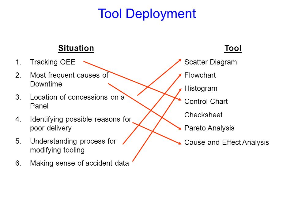 Tool Deployment Situation Tool Tracking OEE