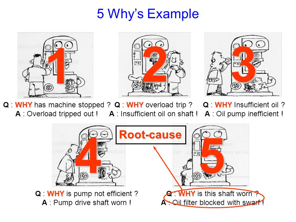 Why's Example Root-cause Q : WHY has machine stopped