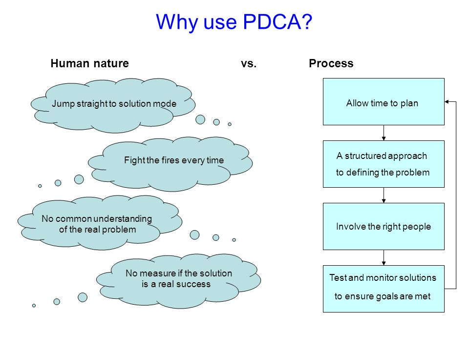 Why use PDCA Human nature vs. Process Jump straight to solution mode