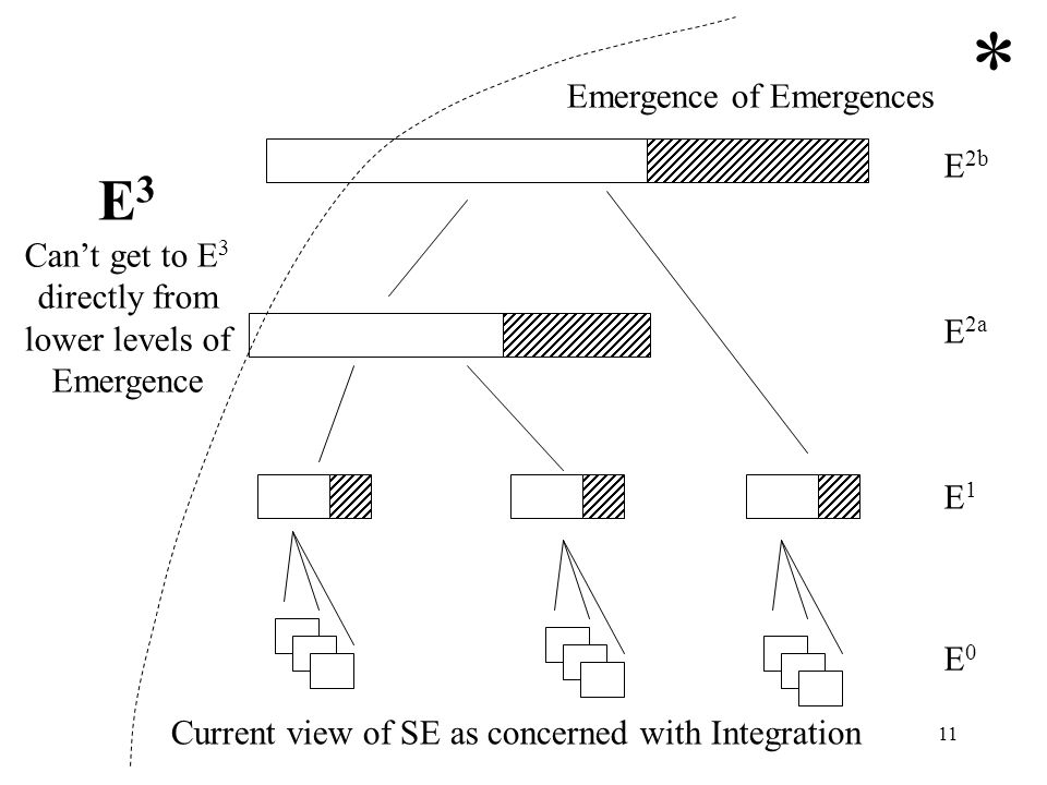 * E3 Emergence of Emergences E2b Can't get to E3 directly from