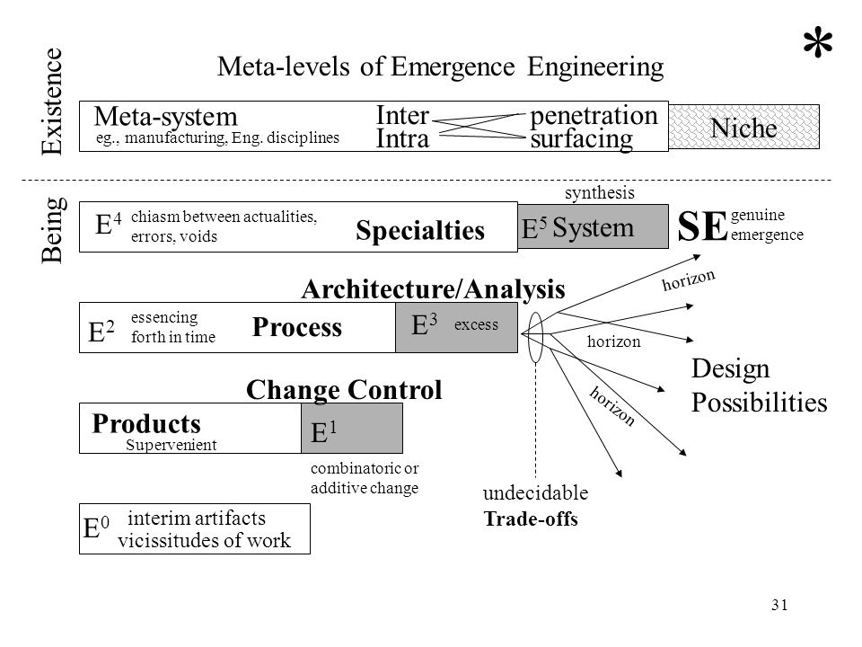 eg., manufacturing, Eng. disciplines