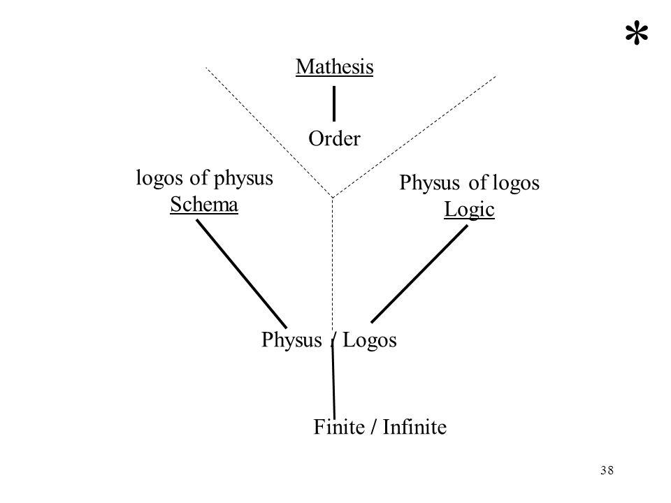 * Mathesis Order logos of physus Physus of logos Schema Logic