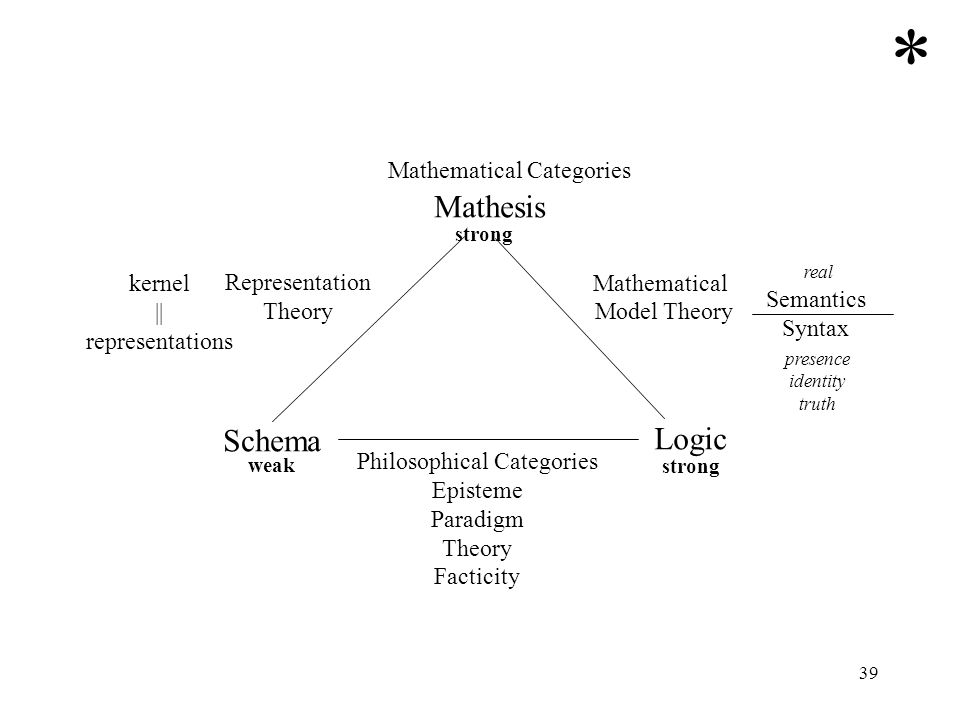 * Mathesis Schema Logic Mathematical Categories Representation Theory