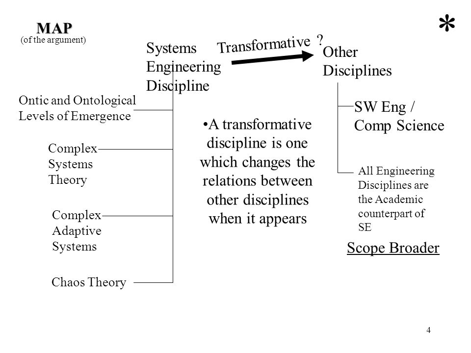 * MAP Transformative Systems Engineering Discipline