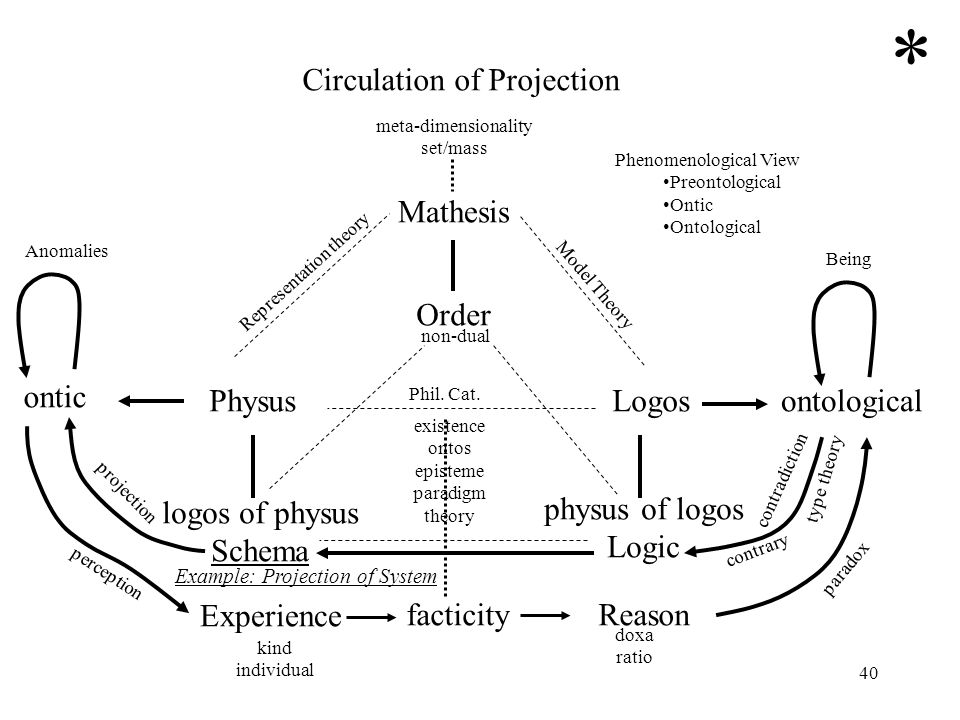 * Circulation of Projection Mathesis Order ontic Physus Logos