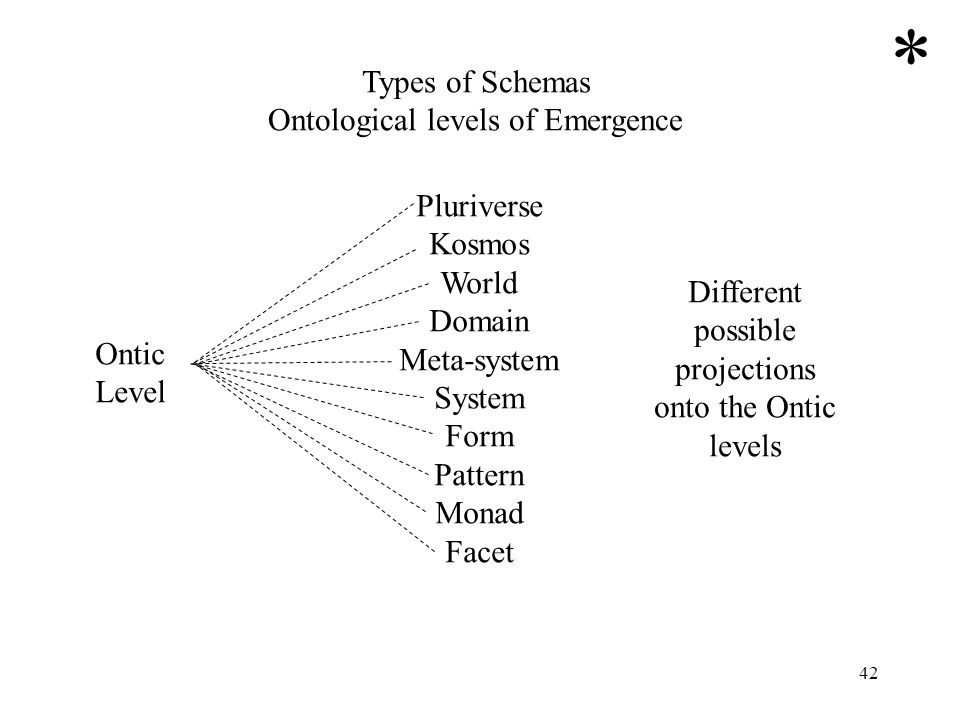 * Types of Schemas Ontological levels of Emergence Pluriverse Kosmos