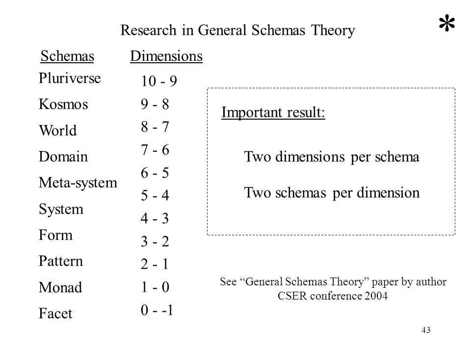 * Research in General Schemas Theory Schemas Dimensions Pluriverse
