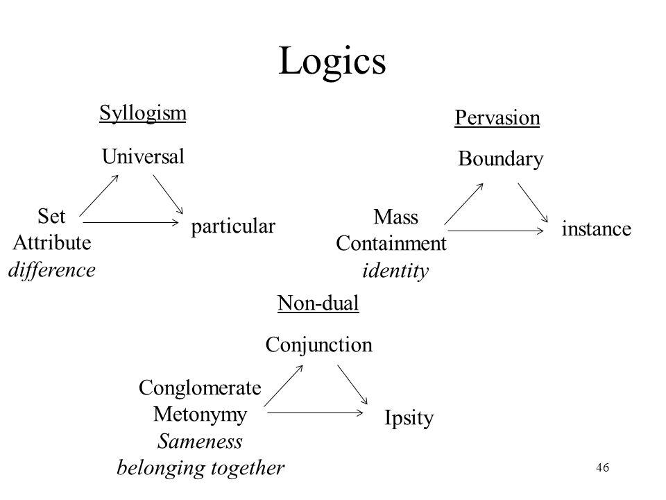 Logics Syllogism Pervasion Universal Boundary Set Mass particular