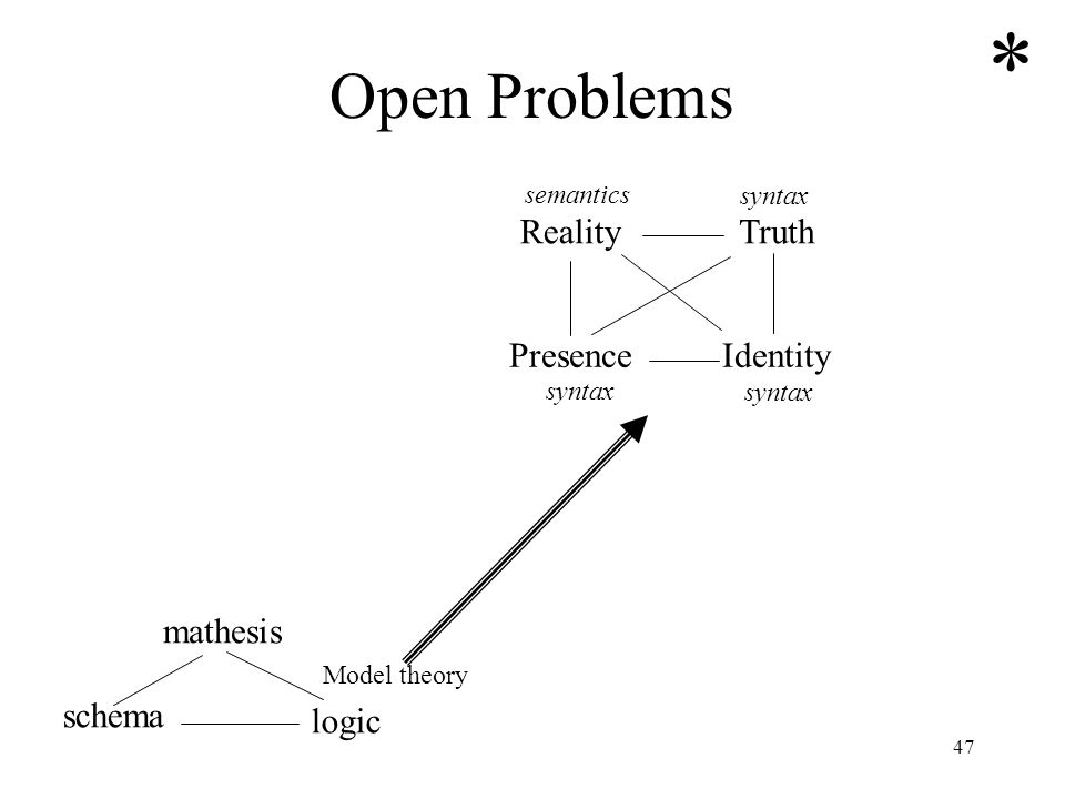 * Open Problems Reality Truth Presence Identity mathesis schema logic