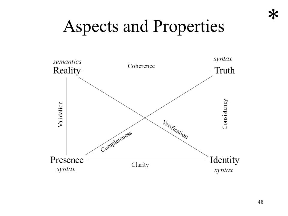 Aspects and Properties