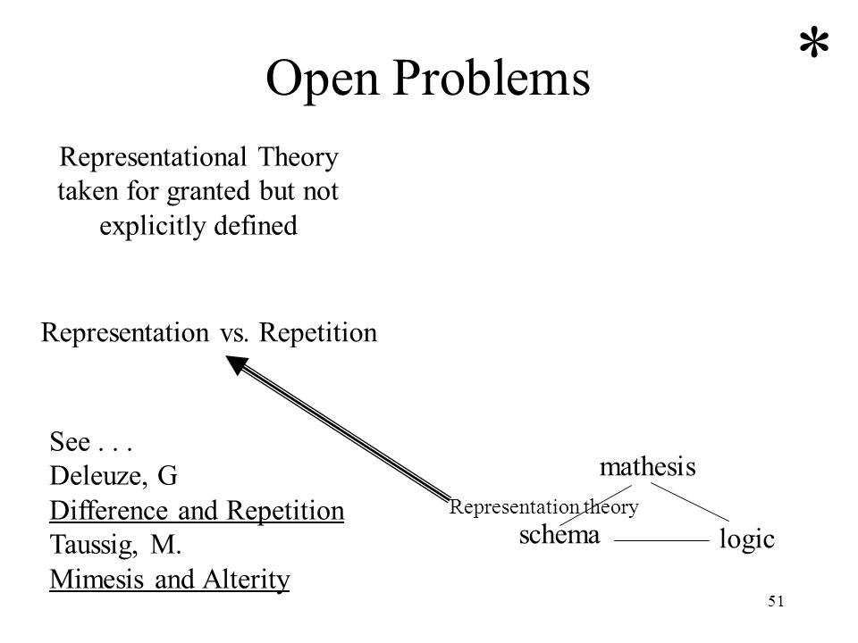 * Open Problems. Representational Theory taken for granted but not explicitly defined. Representation vs. Repetition.
