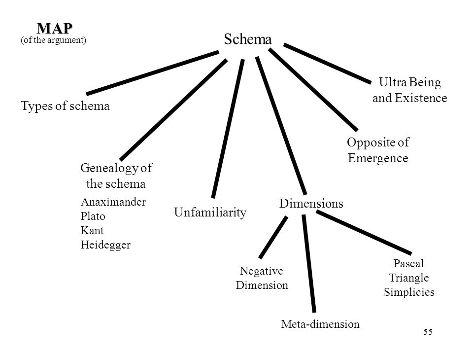 MAP Schema Ultra Being and Existence Types of schema