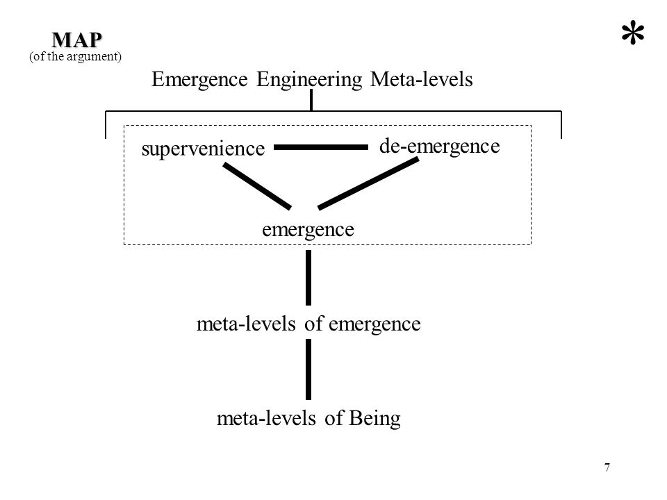 meta-levels of emergence