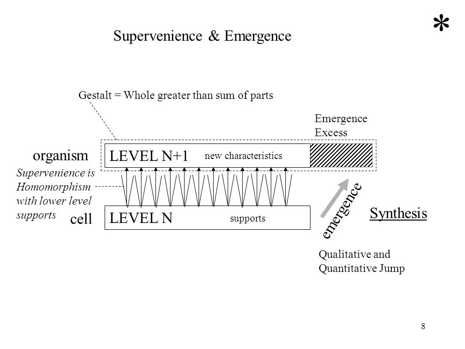 * Supervenience & Emergence organism LEVEL N+1 emergence Synthesis