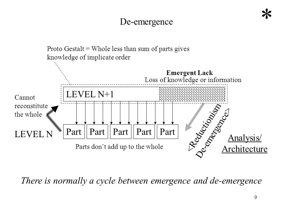 * De-emergence LEVEL N+1 <Reductionism De-emergence> Part Part