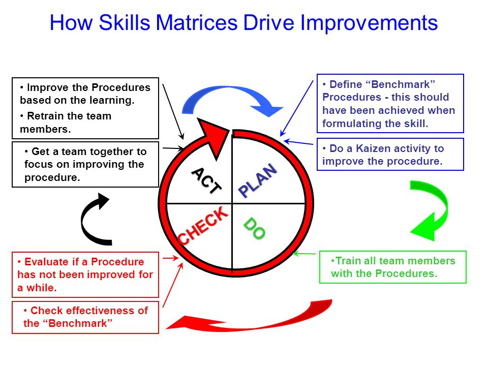 How Skills Matrices Drive Improvements