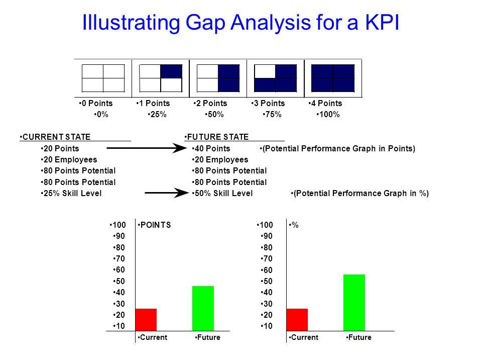 Illustrating Gap Analysis for a KPI