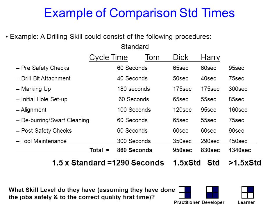 Example of Comparison Std Times