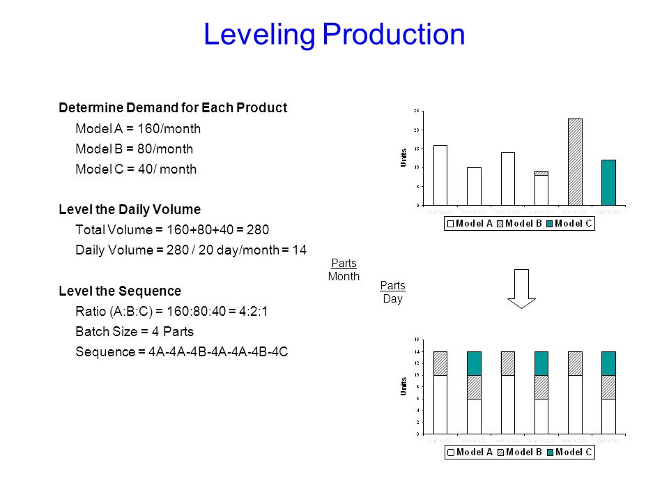 Leveling Production Determine Demand for Each Product