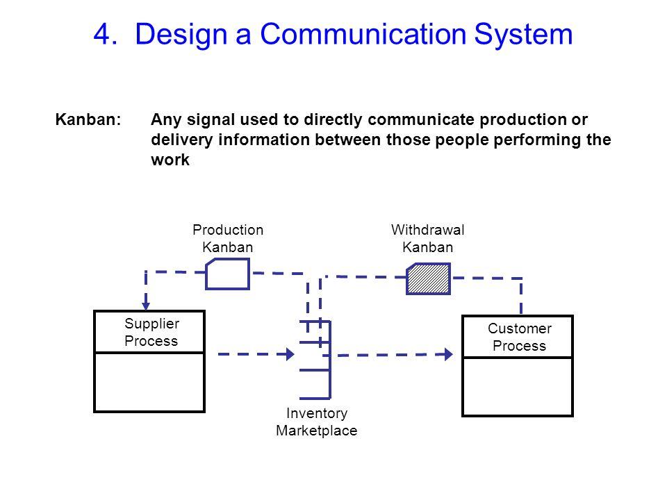 4. Design a Communication System