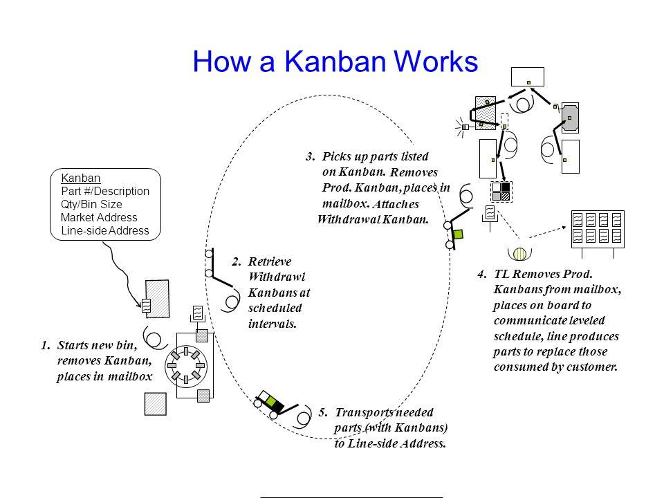How a Kanban Works 3. Picks up parts listed on Kanban.