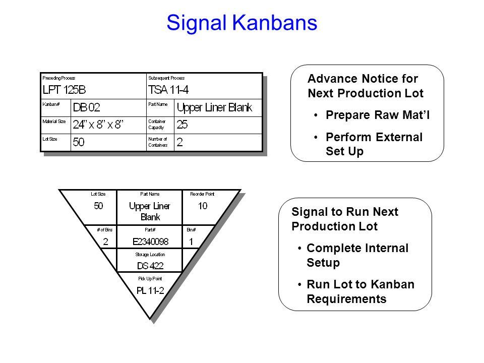 Signal Kanbans Advance Notice for Next Production Lot