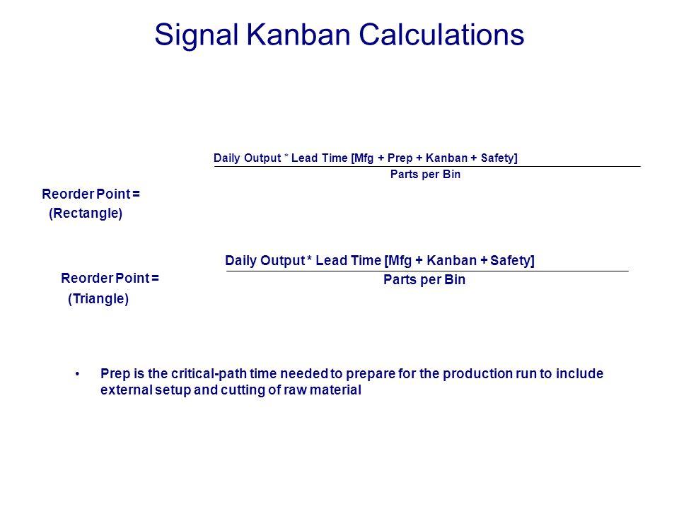 Signal Kanban Calculations