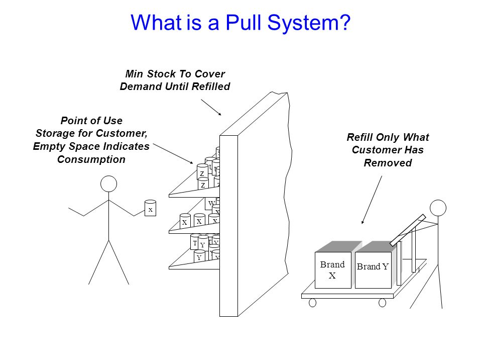 What is a Pull System Min Stock To Cover Demand Until Refilled