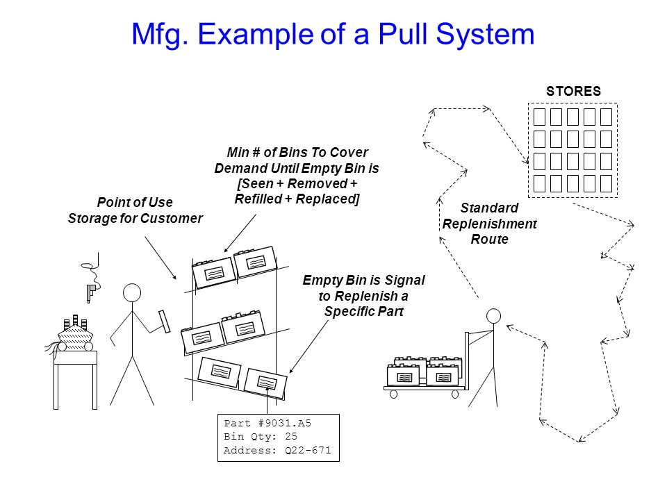 Mfg. Example of a Pull System