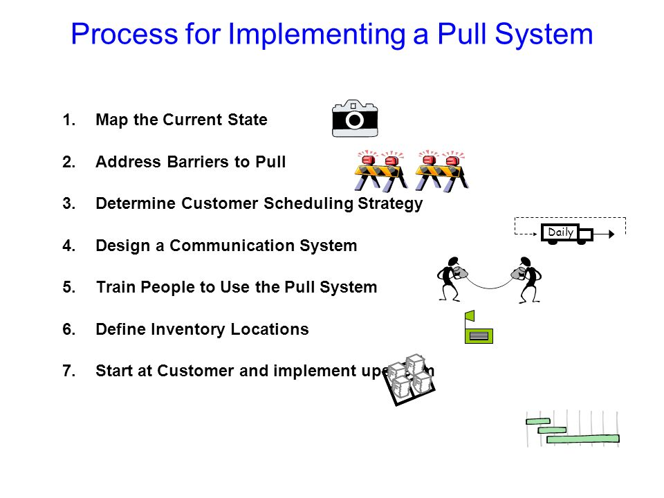 Process for Implementing a Pull System