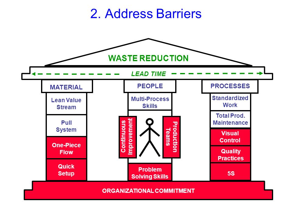 2. Address Barriers WASTE REDUCTION LEAD TIME MATERIAL PEOPLE