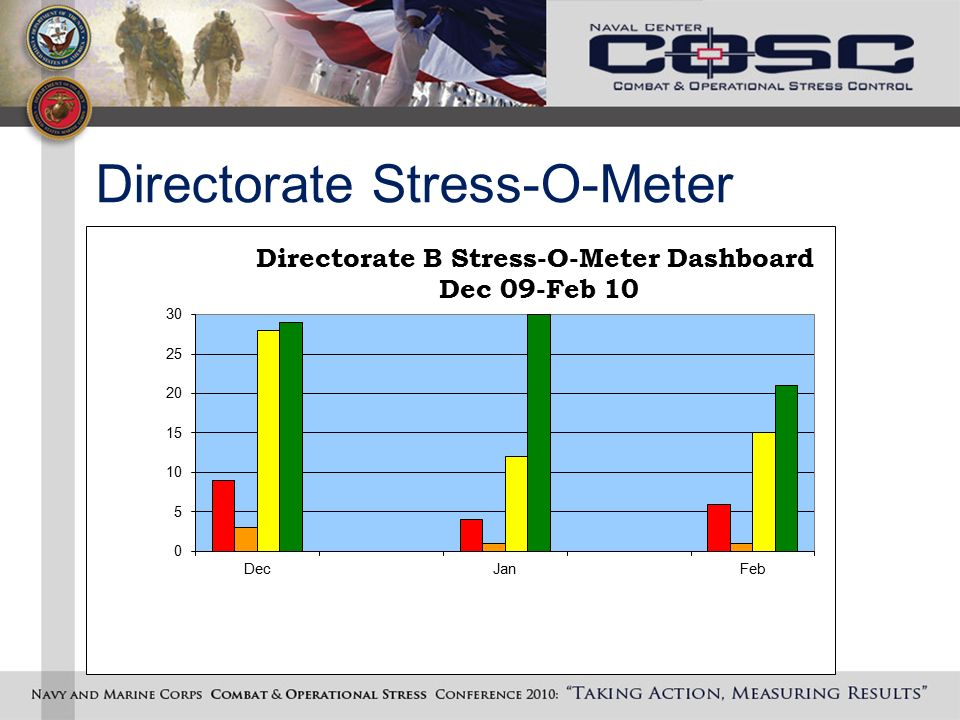 Stress Level Meter : Objectives participants will be able to ppt download