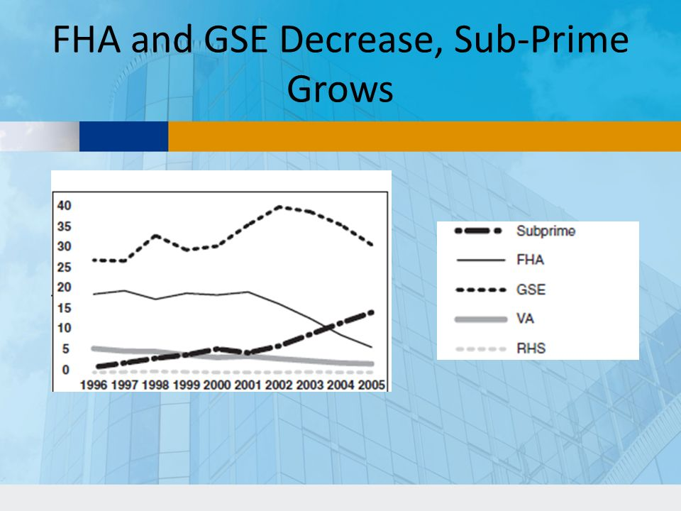 FHA and GSE Decrease, Sub-Prime Grows