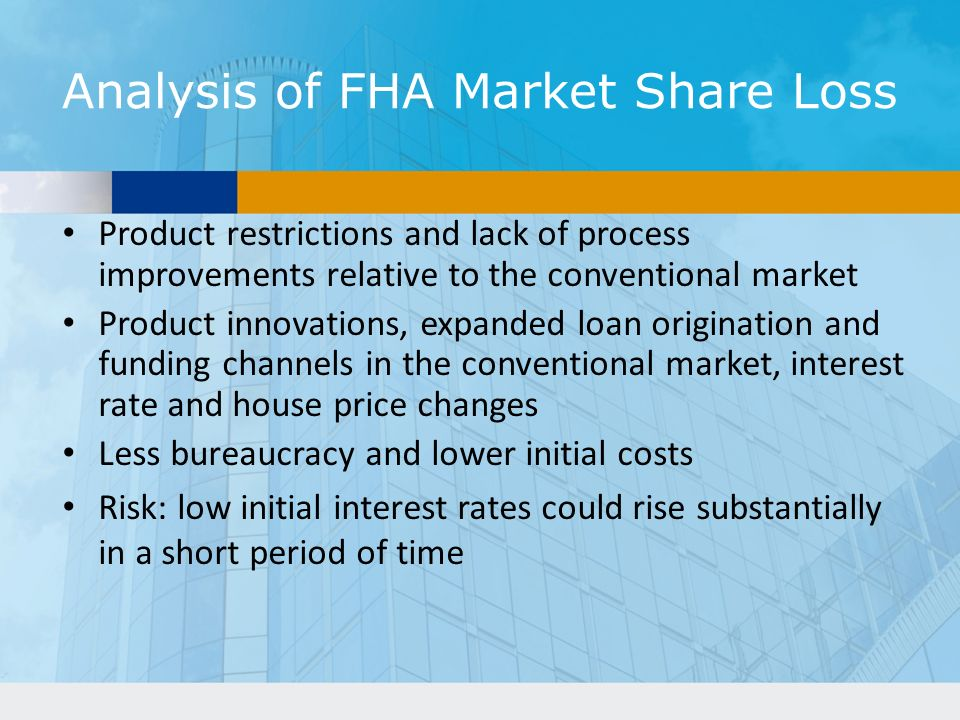 Analysis of FHA Market Share Loss