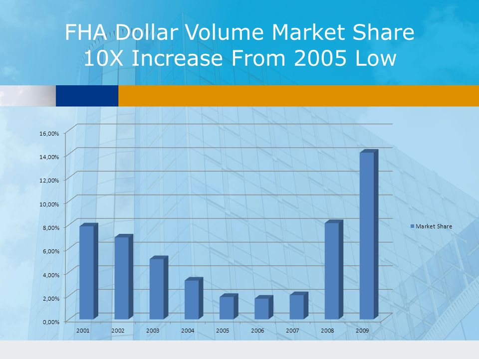 FHA Dollar Volume Market Share 10X Increase From 2005 Low