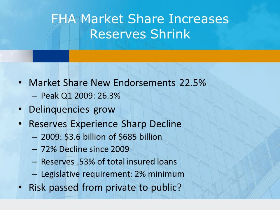 FHA Market Share Increases Reserves Shrink