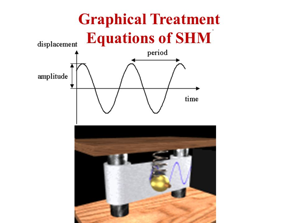 Graphical Treatment Equations of SHM