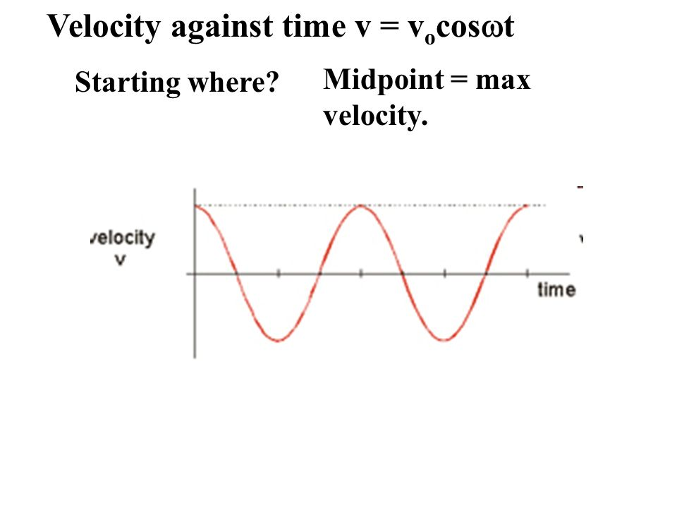 Velocity against time v = vocoswt