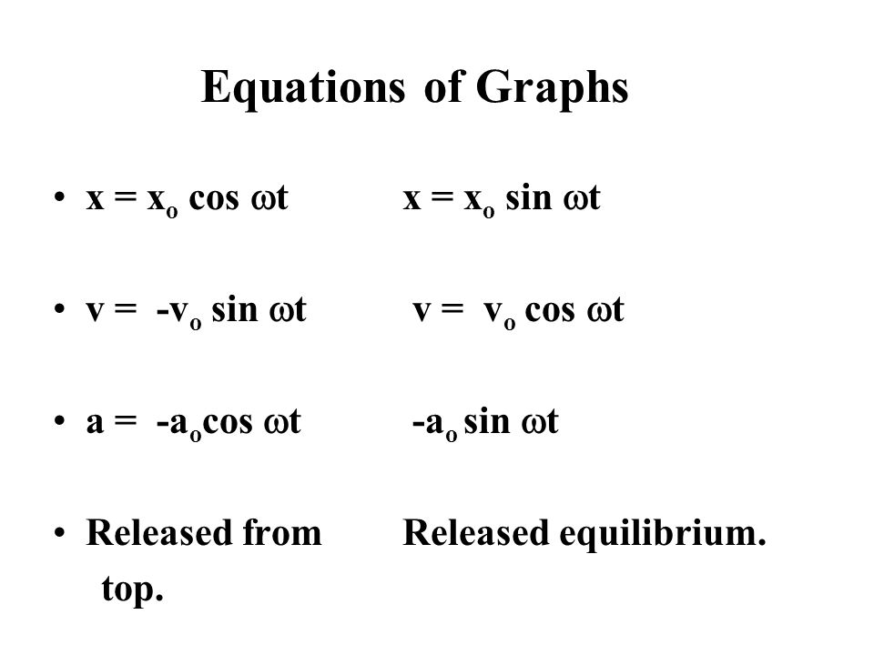 Equations of Graphs x = xo cos wt x = xo sin wt