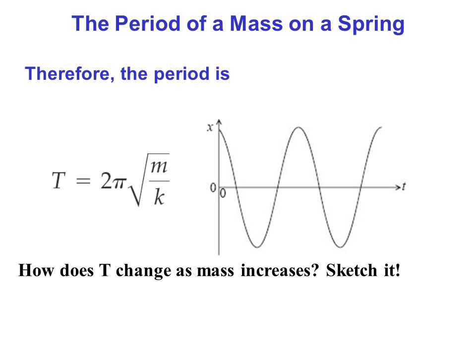 The Period of a Mass on a Spring